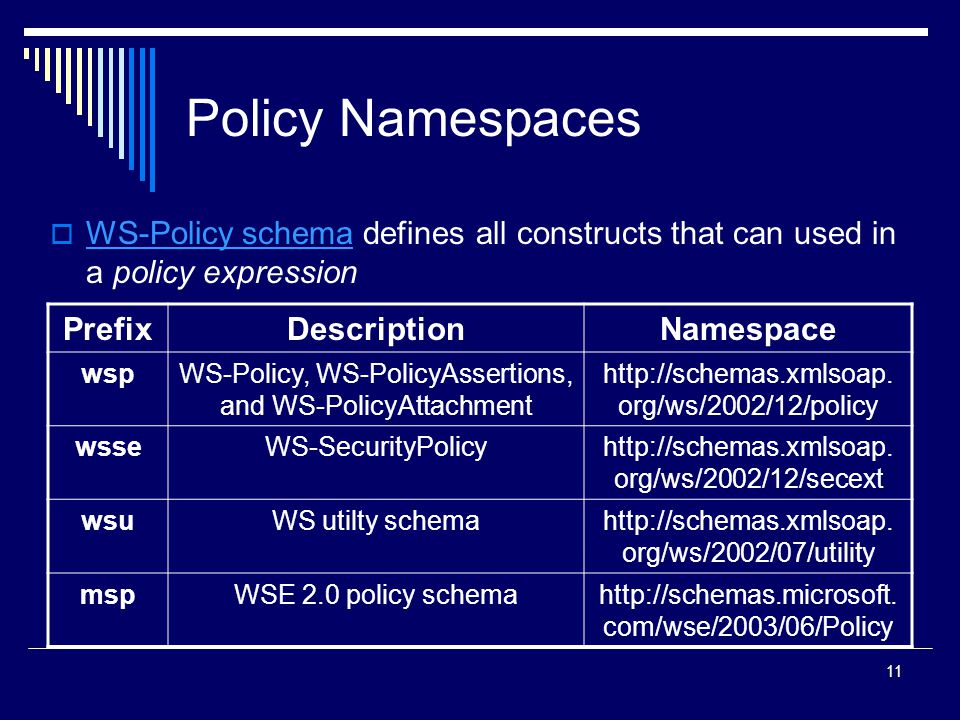 11 Policy Namespaces  WS-Policy schema defines all constructs that can used in a policy expression WS-Policy schema PrefixDescriptionNamespace wspWS-Policy, WS-PolicyAssertions, and WS-PolicyAttachment http://schemas.xmlsoap.