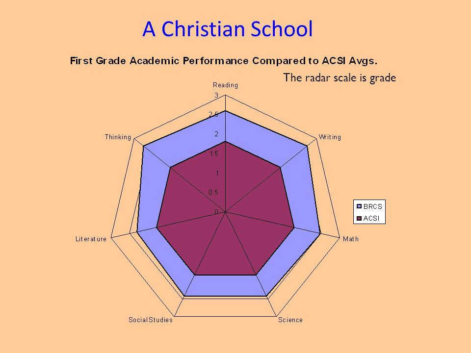 The radar scale is grade A Christian School