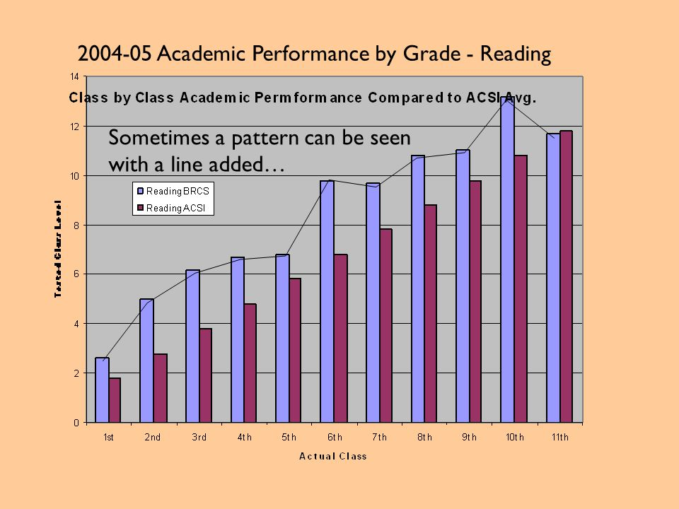 2004-05 Academic Performance by Grade - Reading Sometimes a pattern can be seen with a line added…