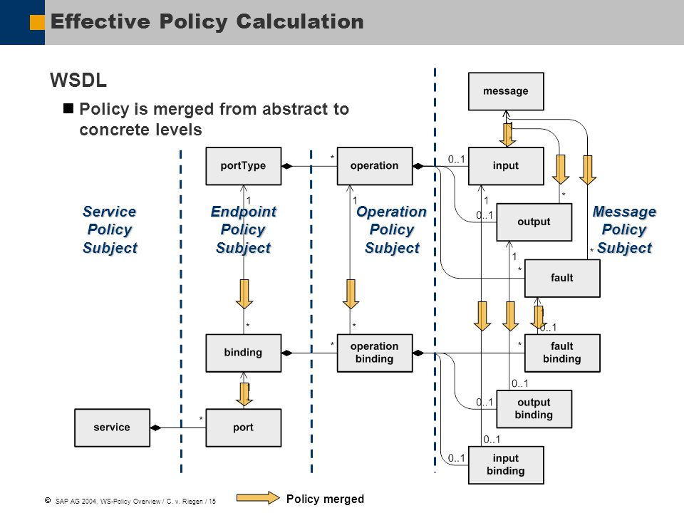  SAP AG 2004, WS-Policy Overview / C. v.