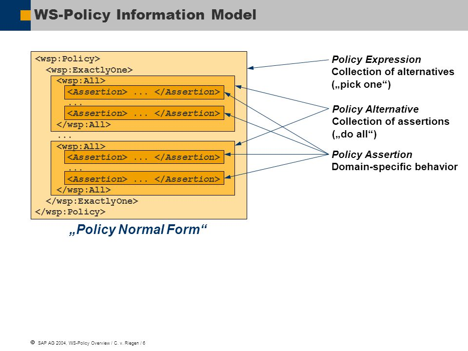  SAP AG 2004, WS-Policy Overview / C. v. Riegen /
