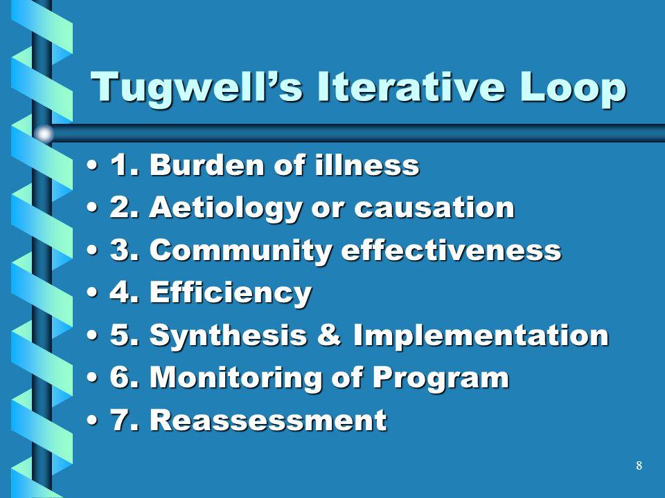 8 Tugwell's Iterative Loop 1. Burden of illness1.
