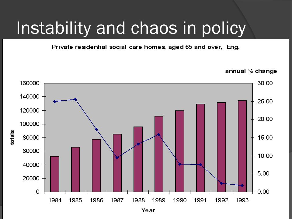 Instability and chaos in policy