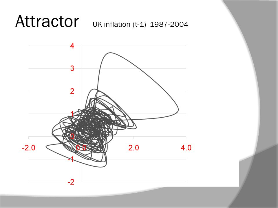 Attractor UK inflation (t-1) 1987-2004