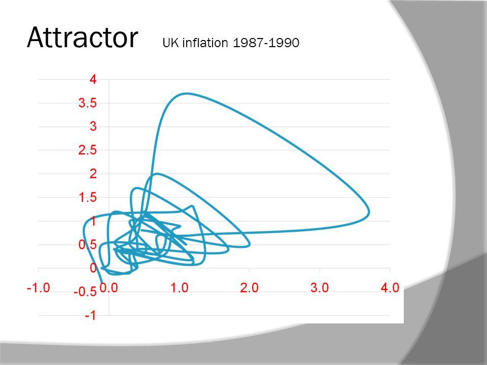 Attractor UK inflation 1987-1990