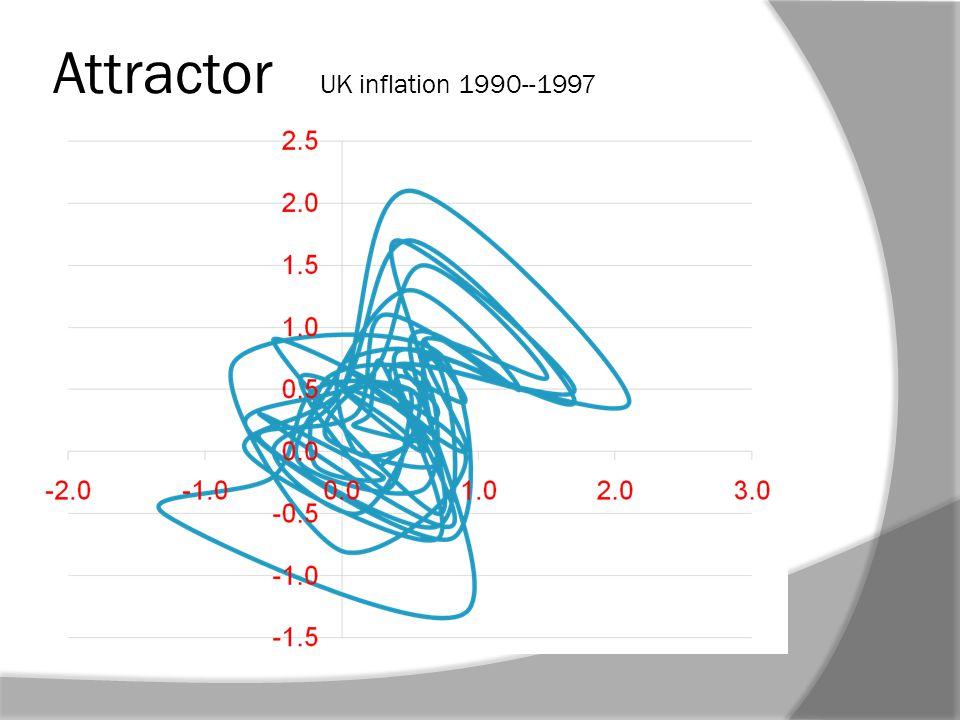 Attractor UK inflation 1990--1997