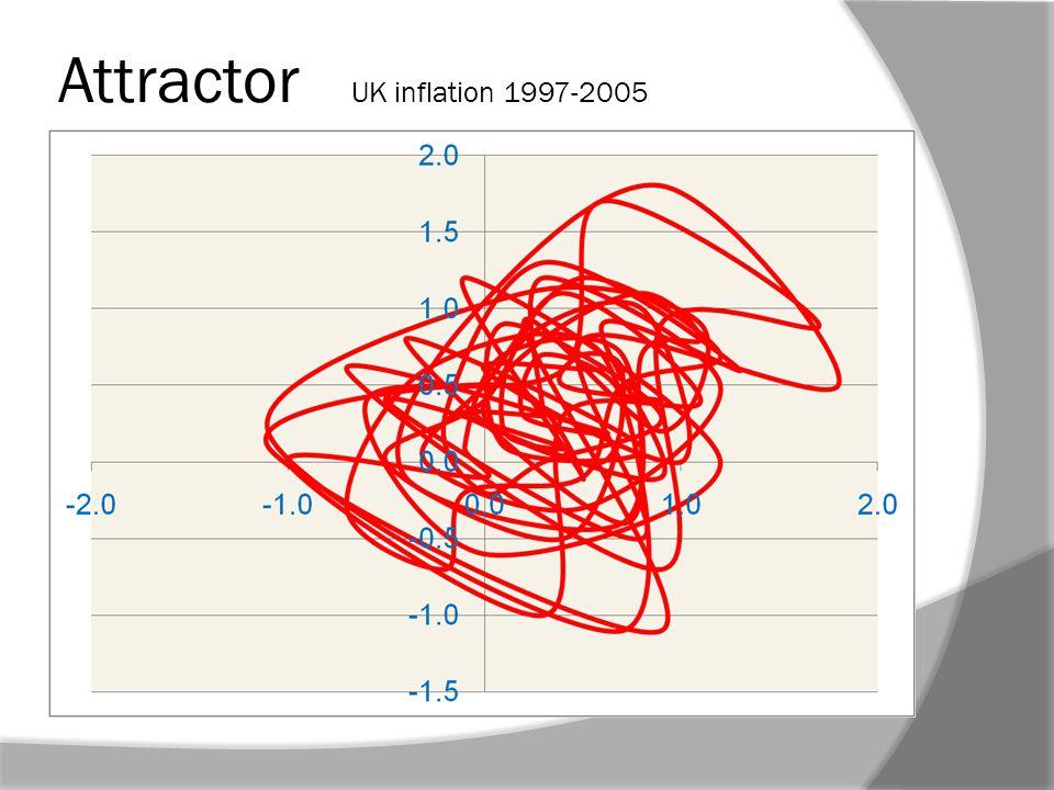 Attractor UK inflation 1997-2005