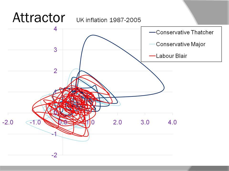 Attractor UK inflation 1987-2005