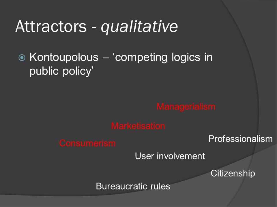 Attractors - qualitative  Kontoupolous – 'competing logics in public policy' Marketisation Consumerism User involvement Professionalism Managerialism Citizenship Bureaucratic rules