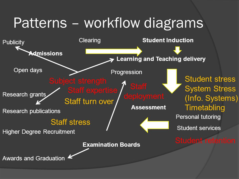 Patterns – workflow diagrams Clearing Subject strength Student services Student stress System Stress (Info.
