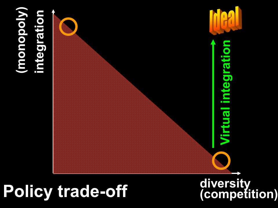 Policy trade-off diversity integration (monopoly) (competition) Virtual integration