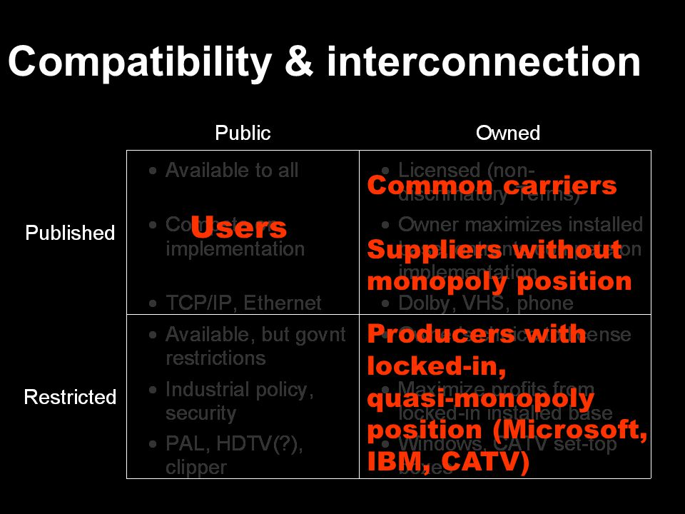 Compatibility & interconnection Users Common carriers Suppliers without monopoly position Producers with locked-in, quasi-monopoly position (Microsoft, IBM, CATV)
