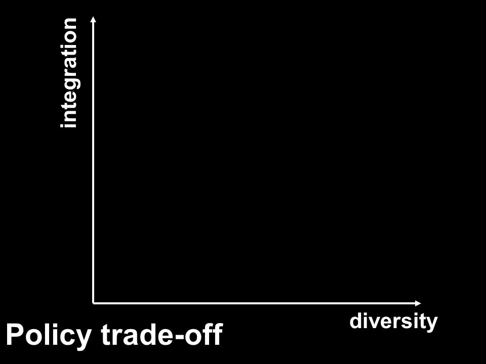 Policy trade-off diversity integration (monopoly) (competition)