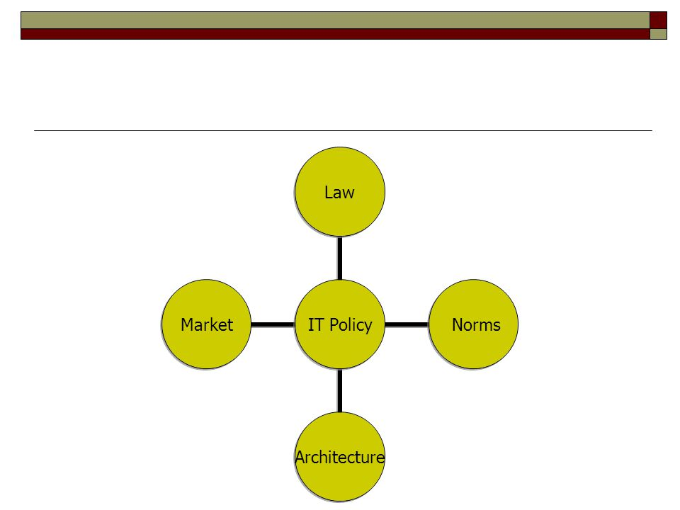IT Policy Law NormsArchitectureMarket