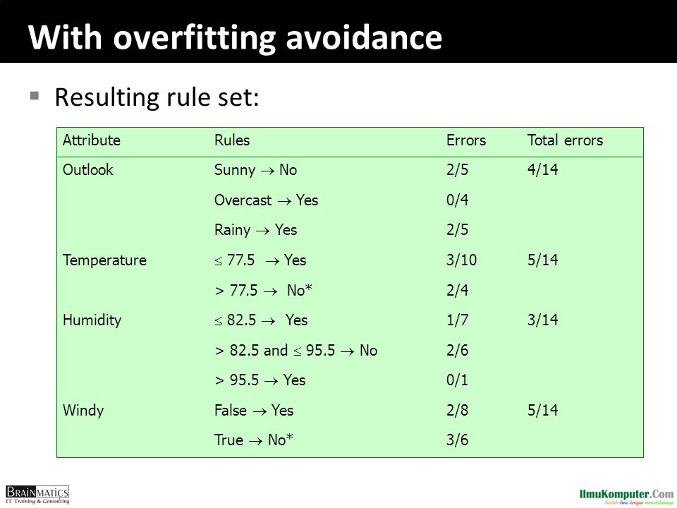 With overfitting avoidance  Resulting rule set: 0/1 > 95.5  Yes 3/6 True  No* 5/142/8 False  Yes Windy 2/6 > 82.5 and  95.5  No 3/141/7  82.5  Yes Humidity 5/14 4/14 Total errors 2/4 > 77.5  No* 3/10  77.5  Yes Temperature 2/5 Rainy  Yes 0/4 Overcast  Yes 2/5 Sunny  No Outlook ErrorsRulesAttribute
