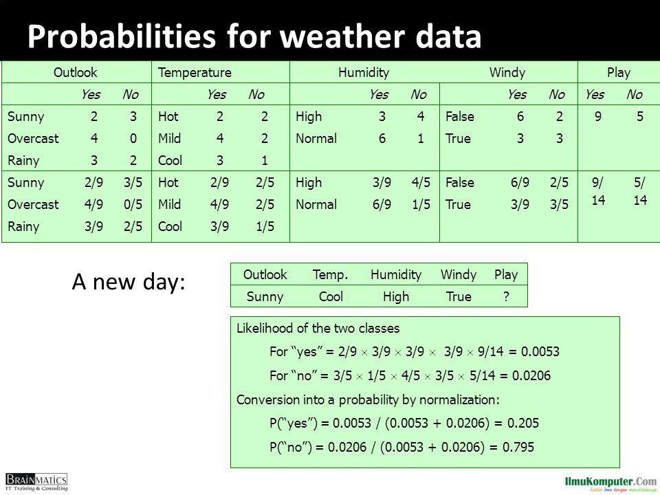Probabilities for weather data ?TrueHighCoolSunny PlayWindyHumidityTemp.Outlook A new day: Likelihood of the two classes For yes = 2/9  3/9  3/9  3/9  9/14 = 0.0053 For no = 3/5  1/5  4/5  3/5  5/14 = 0.0206 Conversion into a probability by normalization: P( yes ) = 0.0053 / (0.0053 + 0.0206) = 0.205 P( no ) = 0.0206 / (0.0053 + 0.0206) = 0.795