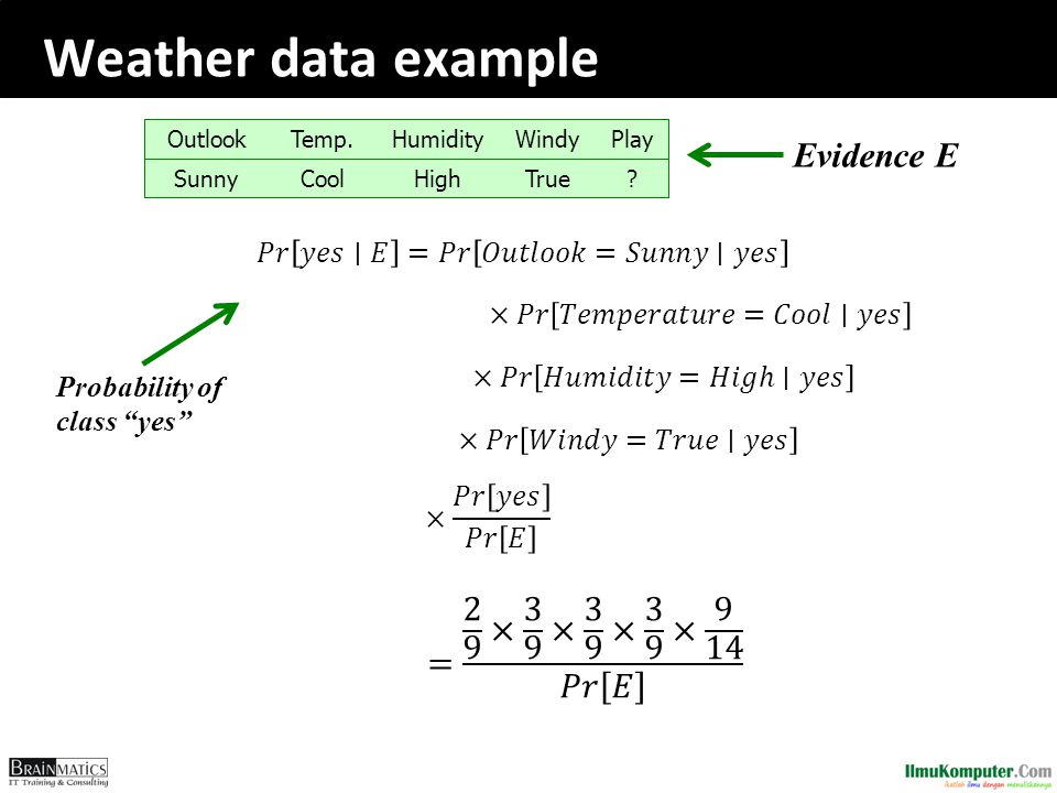 Weather data example ?TrueHighCoolSunny PlayWindyHumidityTemp.Outlook Evidence E Probability of class yes