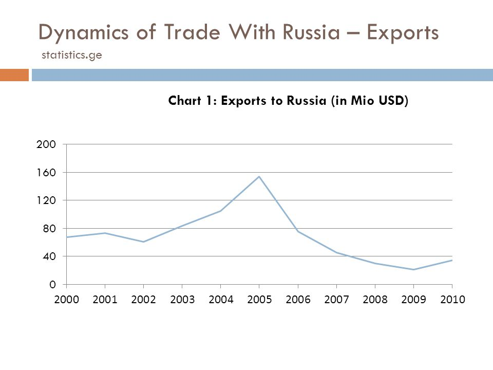 Dynamics of Trade With Russia – Exports statistics.ge