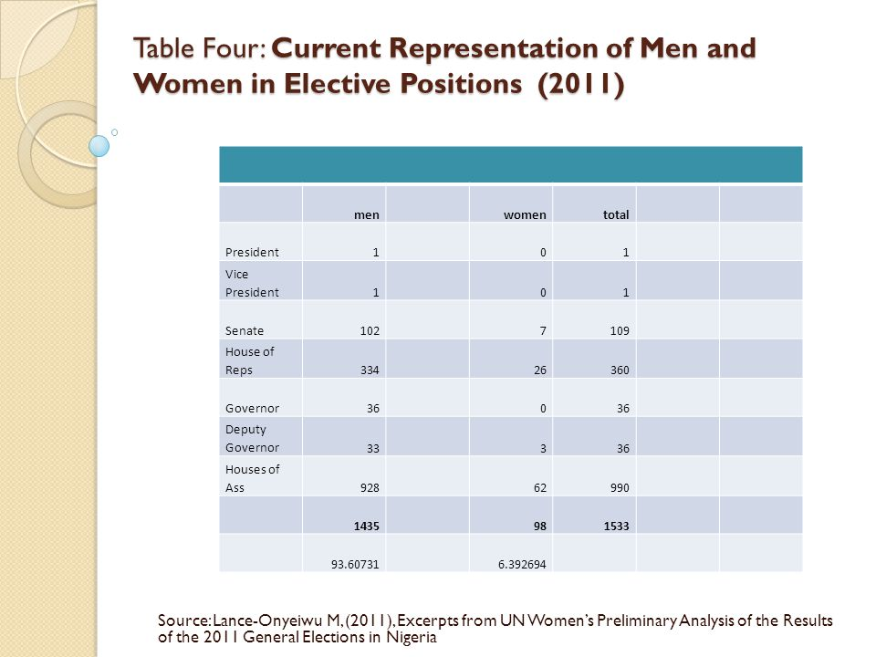 Table Four: Current Representation of Men and Women in Elective Positions (2011) Table Four: Current Representation of Men and Women in Elective Positions (2011) Source: Lance-Onyeiwu M, (2011), Excerpts from UN Women's Preliminary Analysis of the Results of the 2011 General Elections in Nigeria menwomentotal President101 Vice President101 Senate House of Reps Governor360 Deputy Governor33336 Houses of Ass