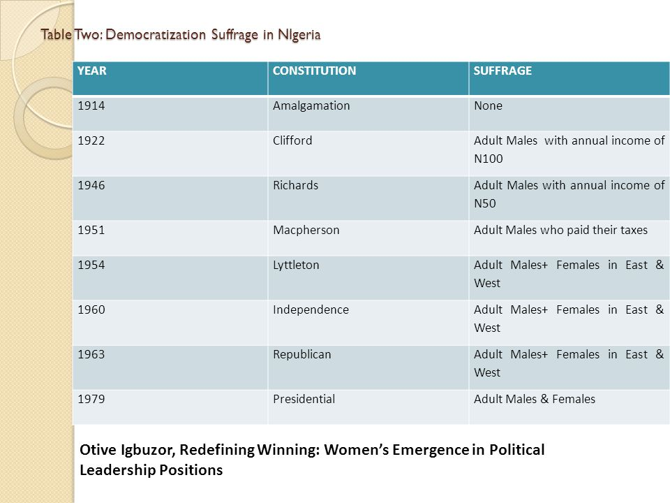 Table Two: Democratization Suffrage in NIgeria YEARCONSTITUTIONSUFFRAGE 1914AmalgamationNone 1922Clifford Adult Males with annual income of N100 1946Richards Adult Males with annual income of N50 1951MacphersonAdult Males who paid their taxes 1954Lyttleton Adult Males+ Females in East & West 1960Independence Adult Males+ Females in East & West 1963Republican Adult Males+ Females in East & West 1979PresidentialAdult Males & Females Otive Igbuzor, Redefining Winning: Women's Emergence in Political Leadership Positions