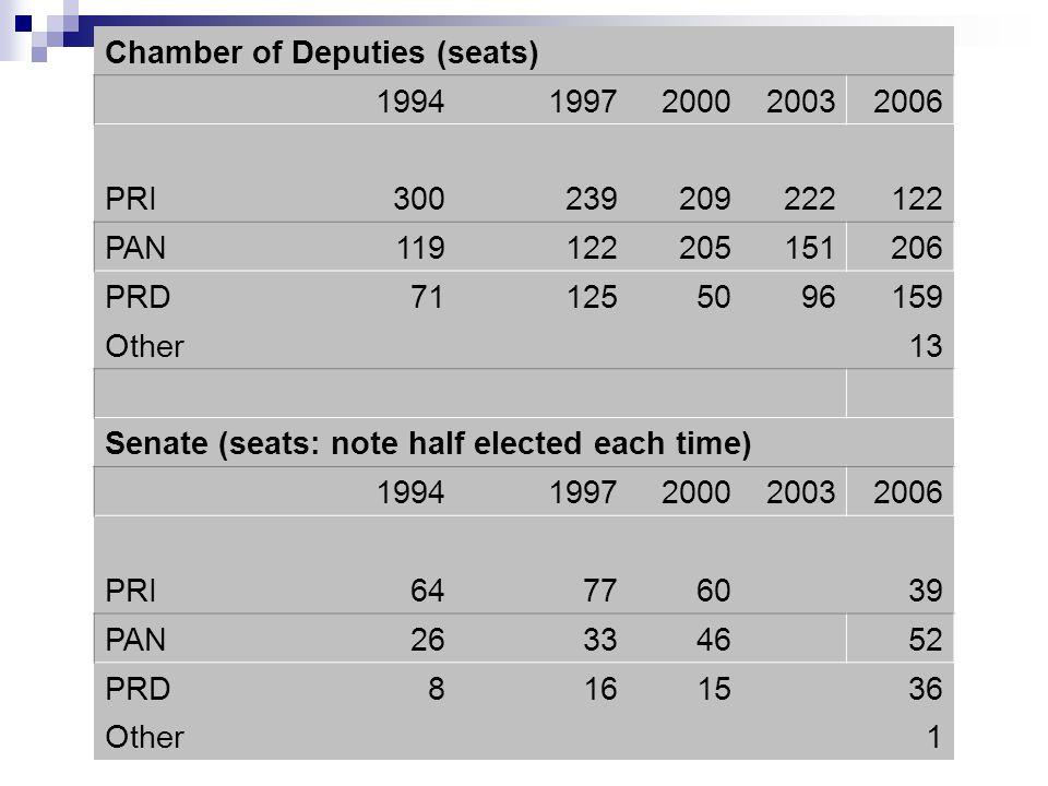Chamber of Deputies (seats) 19941997200020032006 PRI300239209222122 PAN119122205151206 PRD711255096159 Other 13 Senate (seats: note half elected each
