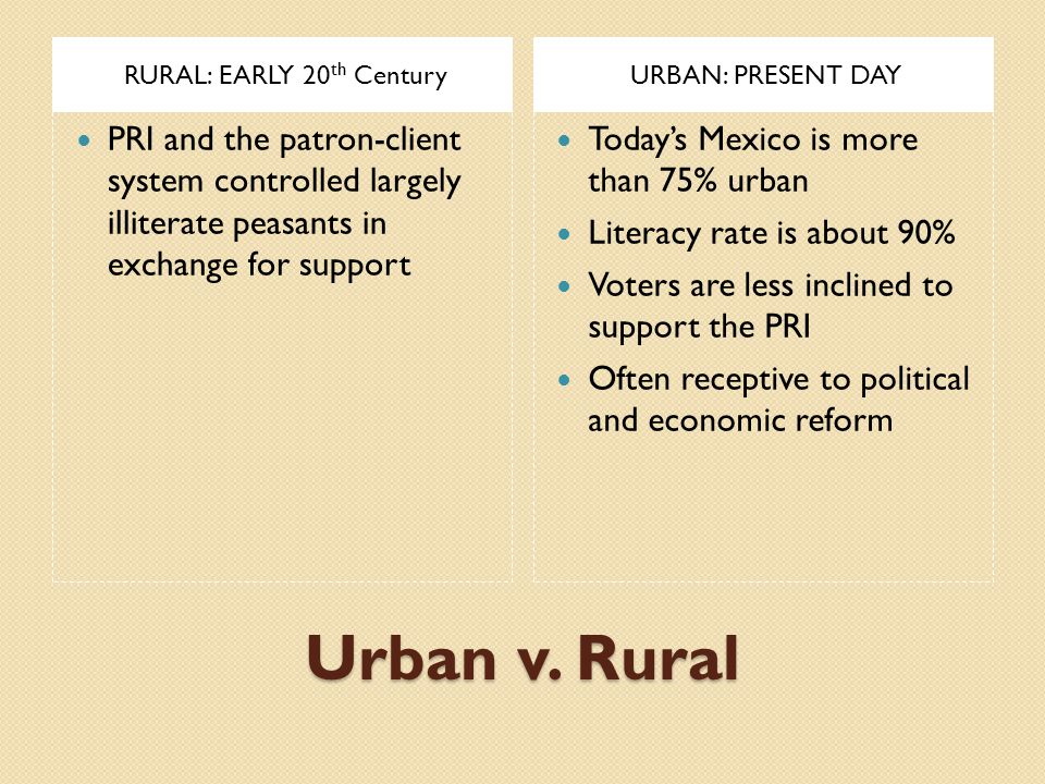 Urban v. Rural RURAL: EARLY 20 th CenturyURBAN: PRESENT DAY PRI and the patron-client system controlled largely illiterate peasants in exchange for su