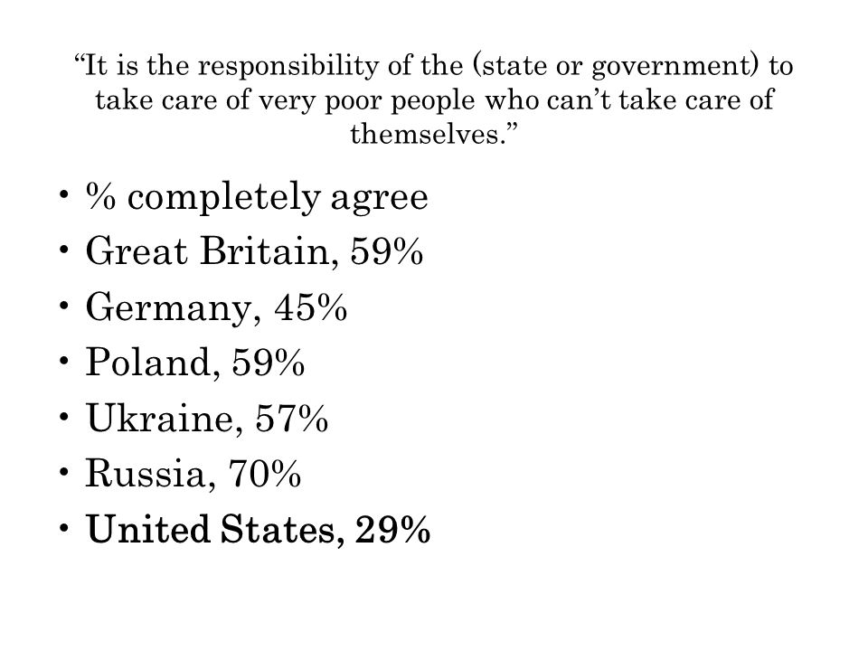 It is the responsibility of the (state or government) to take care of very poor people who can't take care of themselves. % completely agree Great Britain, 59% Germany, 45% Poland, 59% Ukraine, 57% Russia, 70% United States, 29%