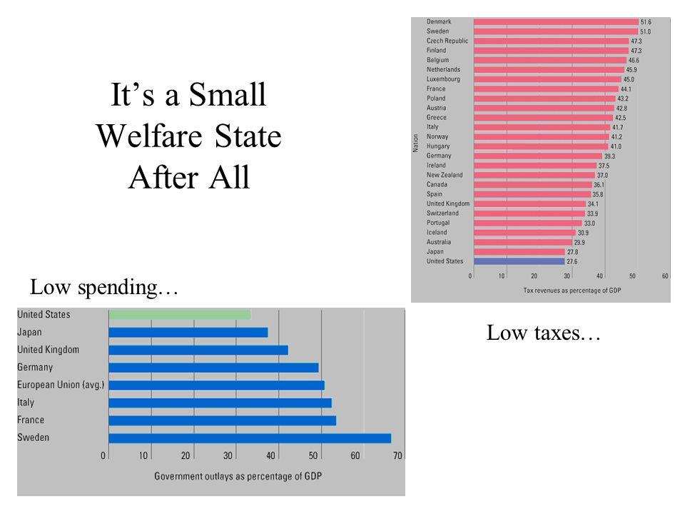 It's a Small Welfare State After All Low spending… Low taxes…