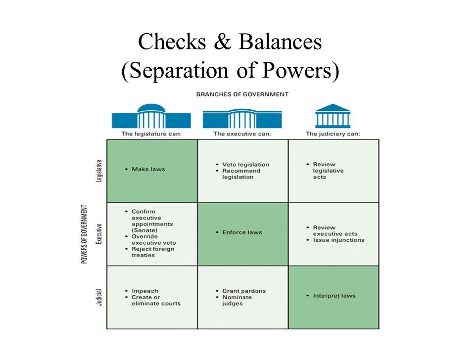 Checks & Balances (Separation of Powers)