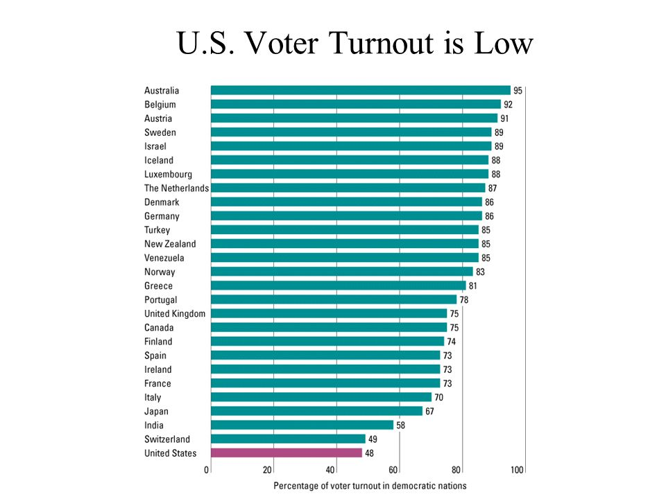 U.S. Voter Turnout is Low