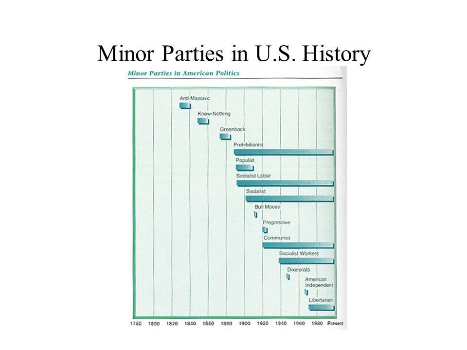 Minor Parties in U.S. History