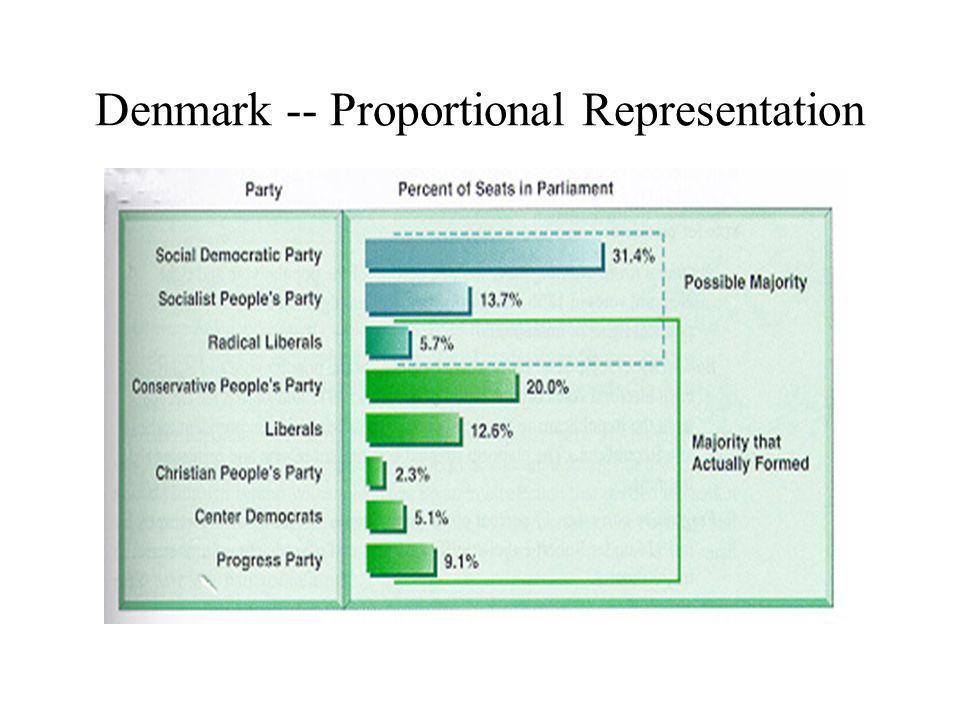 Denmark -- Proportional Representation