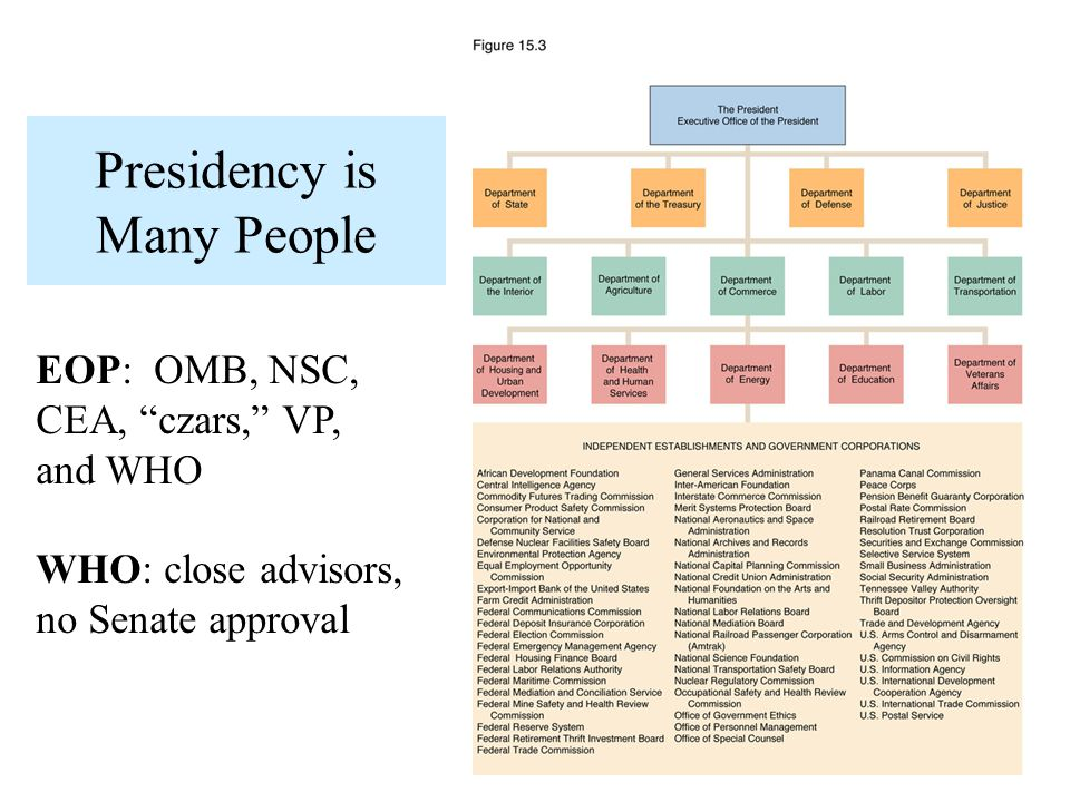 Presidency is Many People EOP: OMB, NSC, CEA, czars, VP, and WHO WHO: close advisors, no Senate approval