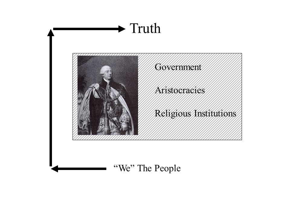 Constitutional Design Article I: Legislative Article II: Executive Article III: Judicial 6 other articles Only 8,000 words!