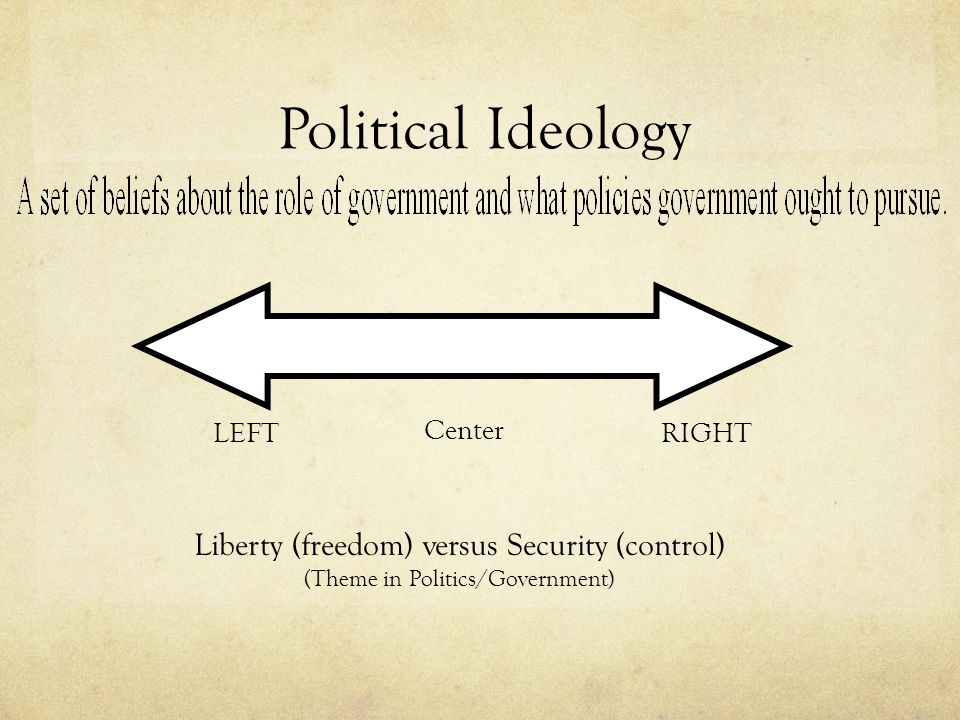 Political Ideology LEFT Center RIGHT Liberty (freedom) versus Security (control) (Theme in Politics/Government)