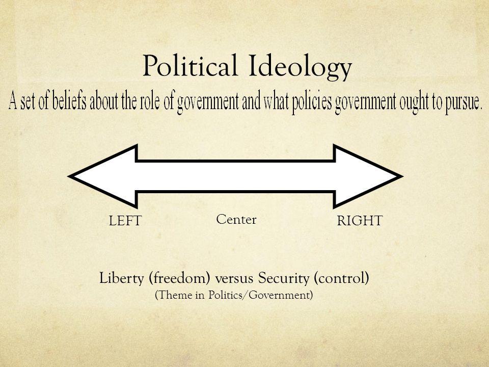 Political Ideologies 1.Liberalism 2. Conservatism 3.
