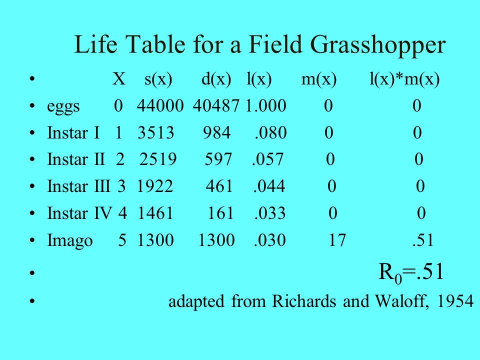 Life Table for a Field Grasshopper X s(x) d(x) l(x) m(x) l(x)*m(x) eggs 0 44000 40487 1.000 0 0 Instar I 1 3513 984.080 0 0 Instar II 2 2519 597.057 0