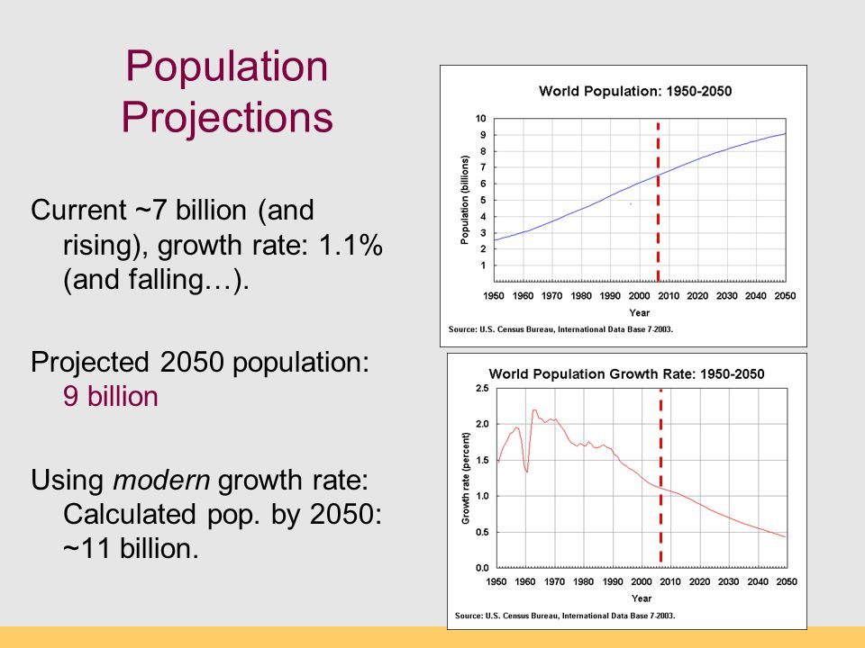 Population Projections Current ~7 billion (and rising), growth rate: 1.1% (and falling…). Projected 2050 population: 9 billion Using modern growth rat