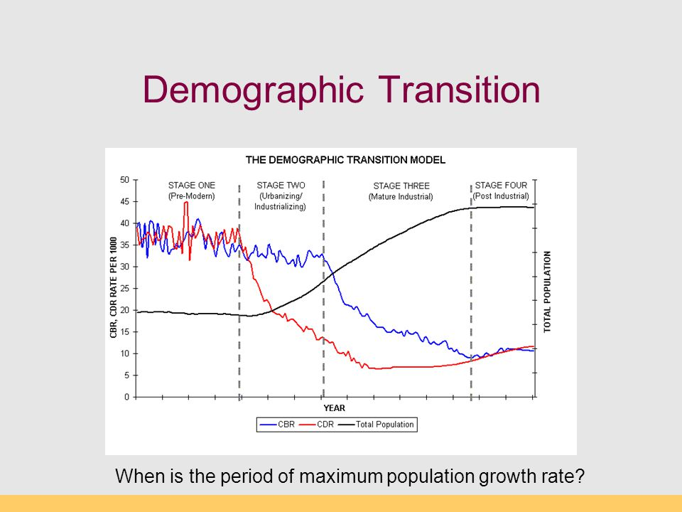 Demographic Transition When is the period of maximum population growth rate?