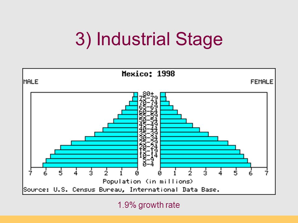 3) Industrial Stage 1.9% growth rate