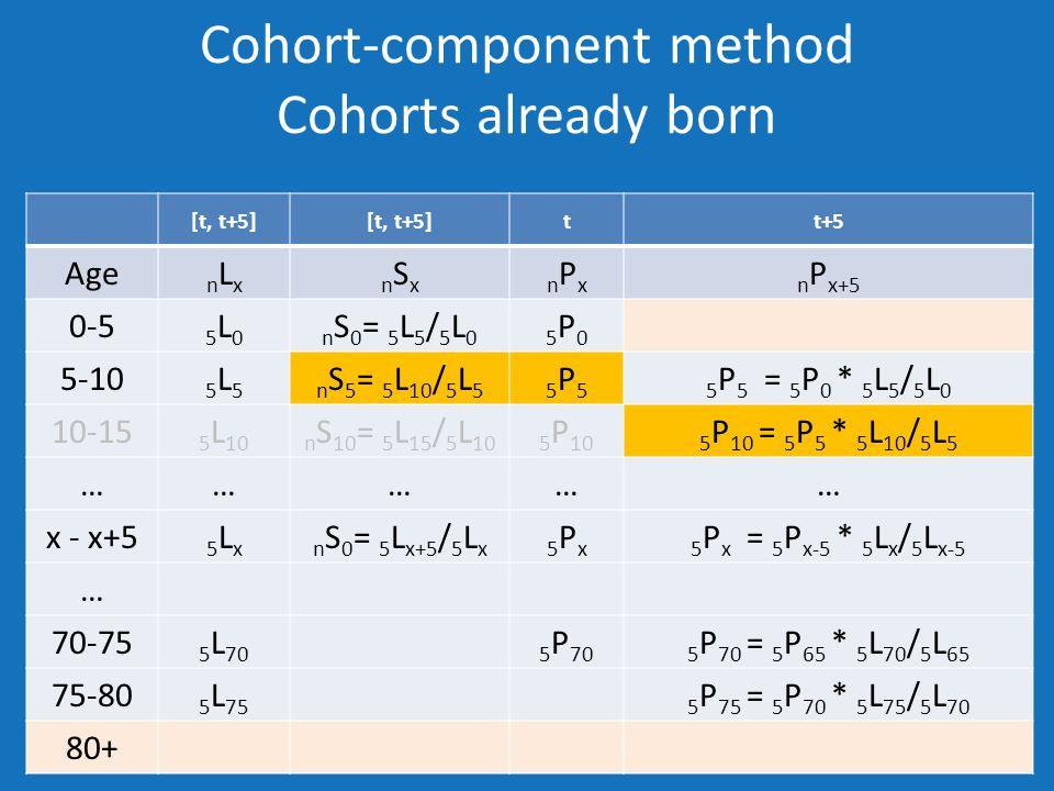 Cohort-component method Cohorts already born [t, t+5] tt+5 Age nLxnLxnSxnSxnPxnPxn P x+5 0-5 5L05L0n S 0 = 5 L 5 / 5 L 05P05P0 5-10 5L55L5n S 5 = 5 L 10 / 5 L 55P55P55 P 5 = 5 P 0 * 5 L 5 / 5 L 0 10-15 5 L 10n S 10 = 5 L 15 / 5 L 105 P 105 P 10 = 5 P 5 * 5 L 10 / 5 L 5 …………… x - x+5 5Lx5Lxn S 0 = 5 L x+5 / 5 L x5Px5Px5 P x = 5 P x-5 * 5 L x / 5 L x-5 … 70-75 5 L 705 P 705 P 70 = 5 P 65 * 5 L 70 / 5 L 65 75-80 5 L 755 P 75 = 5 P 70 * 5 L 75 / 5 L 70 80+