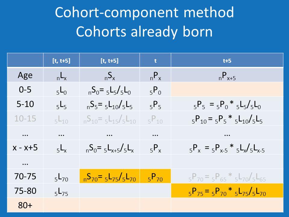 Cohort-component method Cohorts already born [t, t+5] tt+5 Age nLxnLxnSxnSxnPxnPxn P x+5 0-5 5L05L0n S 0 = 5 L 5 / 5 L 05P05P0 5-10 5L55L5n S 5 = 5 L 10 / 5 L 55P55P55 P 5 = 5 P 0 * 5 L 5 / 5 L 0 10-15 5 L 10n S 10 = 5 L 15 / 5 L 105 P 105 P 10 = 5 P 5 * 5 L 10 / 5 L 5 …………… x - x+5 5Lx5Lxn S 0 = 5 L x+5 / 5 L x5Px5Px5 P x = 5 P x-5 * 5 L x / 5 L x-5 … 70-75 5 L 70n S 70 = 5 L 75 / 5 L 705 P 705 P 70 = 5 P 65 * 5 L 70 / 5 L 65 75-80 5 L 755 P 75 = 5 P 70 * 5 L 75 / 5 L 70 80+