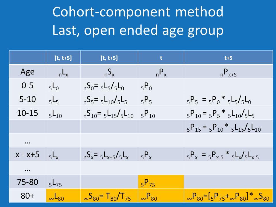 Cohort-component method Last, open ended age group [t, t+5] tt+5 Age nLxnLxnSxnSxnPxnPxn P x+5 0-5 5L05L0n S 0 = 5 L 5 / 5 L 05P05P0 5-10 5L55L5n S 5 = 5 L 10 / 5 L 55P55P55 P 5 = 5 P 0 * 5 L 5 / 5 L 0 10-15 5 L 10n S 10 = 5 L 15 / 5 L 105 P 105 P 10 = 5 P 5 * 5 L 10 / 5 L 5 5 P 15 = 5 P 10 * 5 L 15 / 5 L 10 … x - x+5 5Lx5Lxn S x = 5 L x+5 / 5 L x5Px5Px5 P x = 5 P x-5 * 5 L x / 5 L x-5 … 75-80 5 L 755 P 75 80+ ∞ L 80∞ S 80 = T 80 /T 75∞ P 80∞ P 80 =[ 5 P 75 + ∞ P 80 ]* ∞ S 80