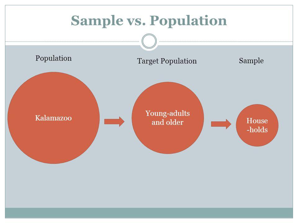 Sample vs. Population Kalamazoo House -holds Young-adults and older Population Target Population Sample