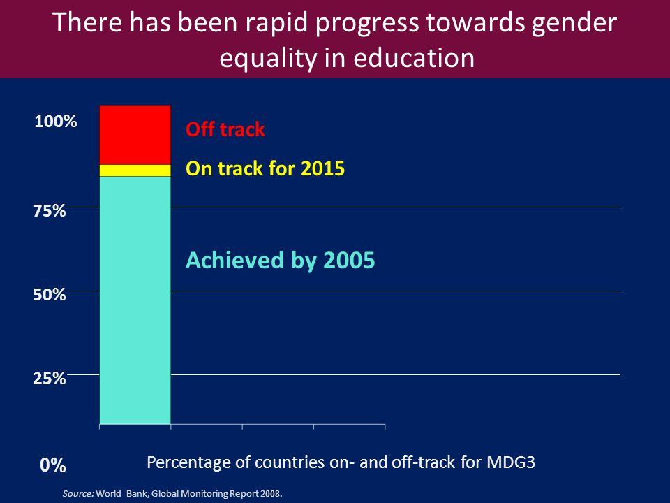 Off track On track for 2015 Achieved by % 50% 75% 0% 100% Percentage of countries on- and off-track for MDG3 There has been rapid progress towards gender equality in education Source: World Bank, Global Monitoring Report 2008.