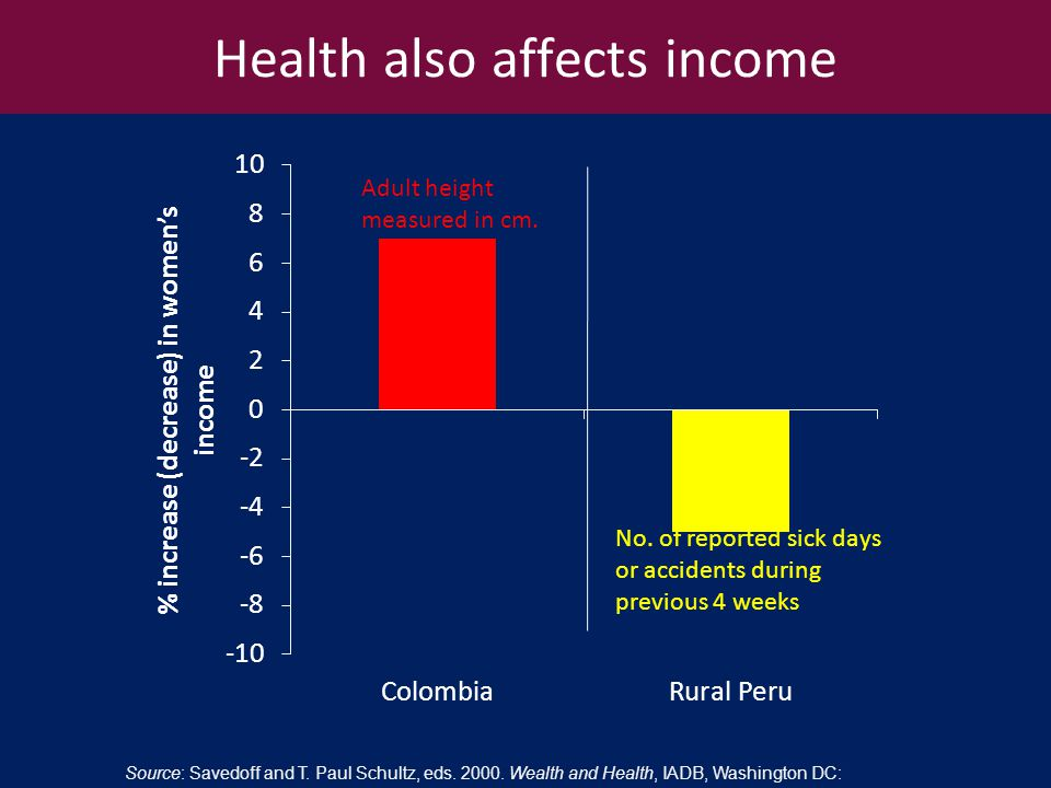 Health also affects income Source: Savedoff and T.