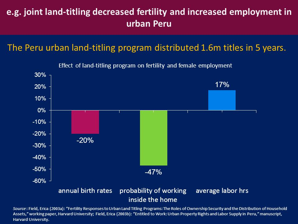 """e.g. joint land-titling decreased fertility and increased employment in urban Peru Source : Field, Erica (2003a): """"Fertility Responses to Urban Land T"""