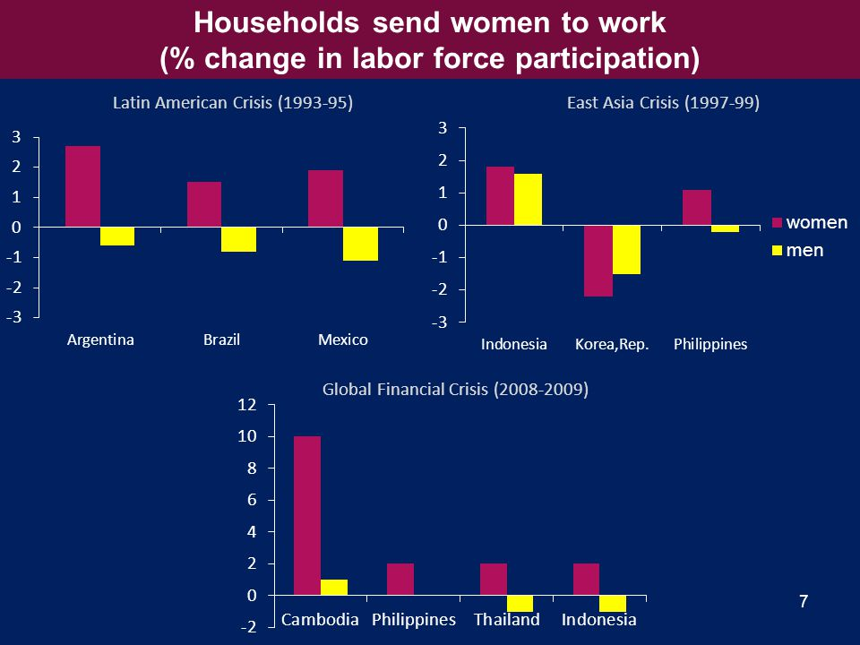 7 Households send women to work (% change in labor force participation) Latin American Crisis ( )East Asia Crisis ( ) Global Financial Crisis ( )