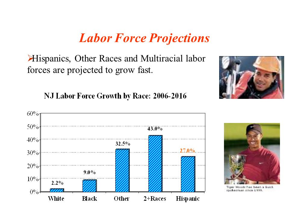 Labor Force Projections The older workers (labor force aged 55 and older) will grow faster than their younger counterparts.