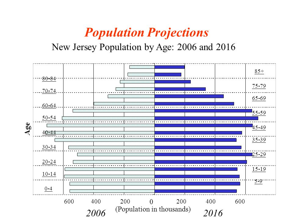Population aged and 55+ will grow substantially.